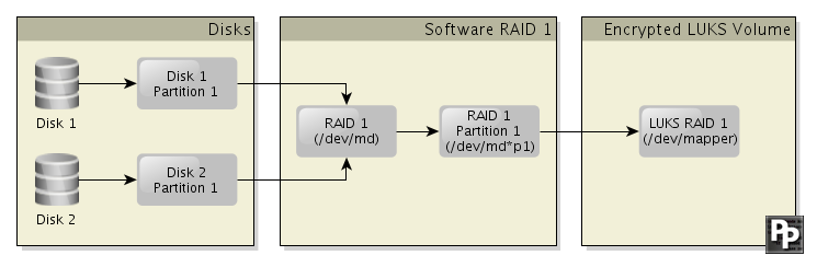 RAID1 setup using Linux software raid and LUKS encryption